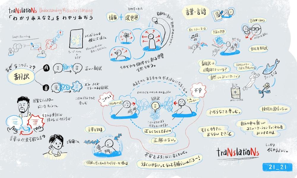 (参考)清水淳子「トランスレーションズ展プレイベントのグラフィック・レコーディング」(2020年1月15日)