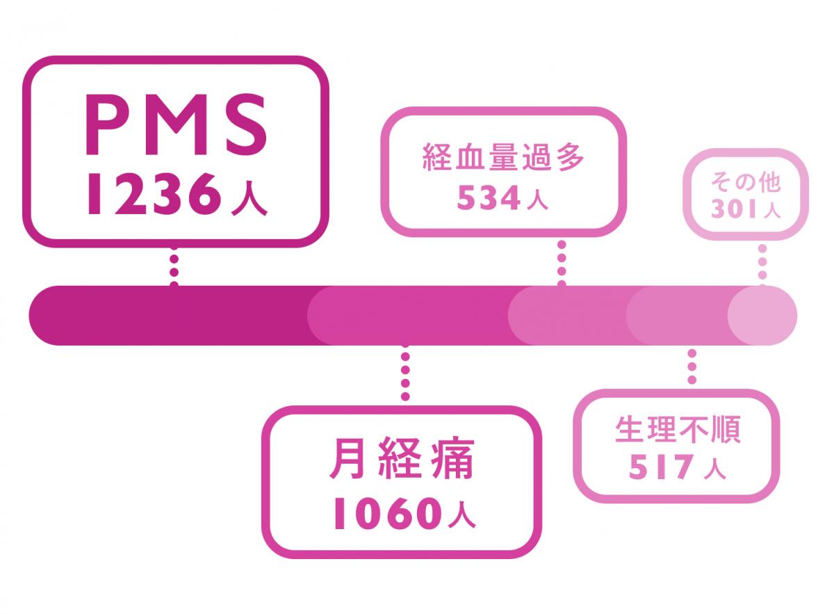 2,681人へのアンケートでわかった、生理のお悩みワースト1